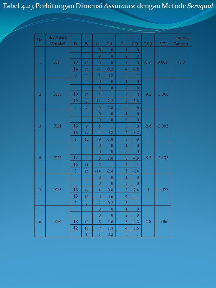 Tabel 4.22 Perhitungan Dimensi Responsiveness dengan Metode Servqual (Lanjutan) pada Tabel 4.23 nilai tertinggi terdapat pada variabel X19 yaitu ketep