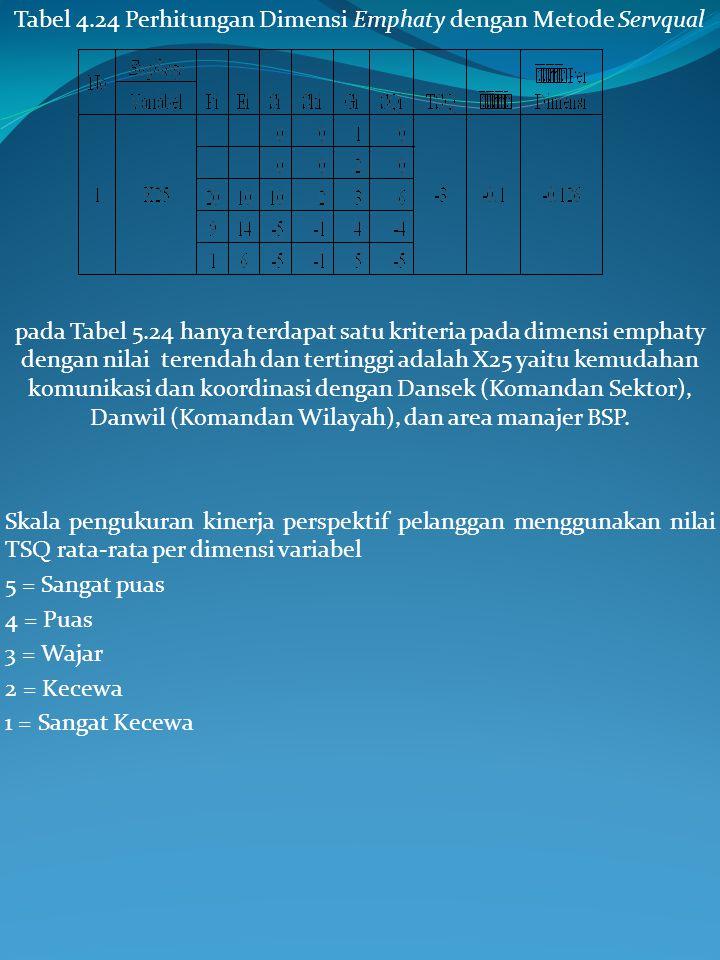 Tabel 4.23 Perhitungan Dimensi Assurance dengan Metode Servqual