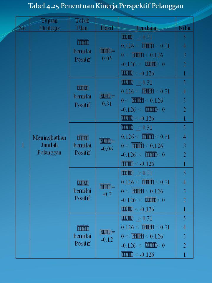 Tabel 4.24 Perhitungan Dimensi Emphaty dengan Metode Servqual pada Tabel 5.24 hanya terdapat satu kriteria pada dimensi emphaty dengan nilai terendah