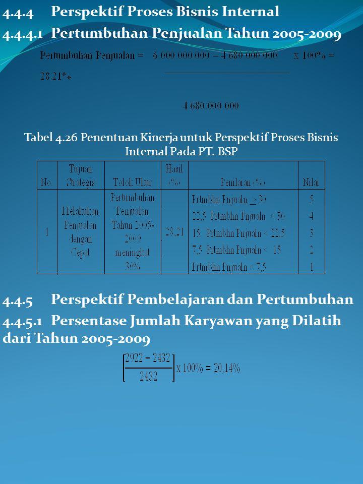 Tabel 4.25 Penentuan Kinerja Perspektif Pelanggan