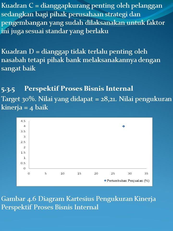 Gambar 4.5 Diagram Kartesius Pengukuran Kinerja Perspektif Finansial (TSQ) Kuadran A = pelanggan mengharapkan arah strategi perusahaan lebih difokuska