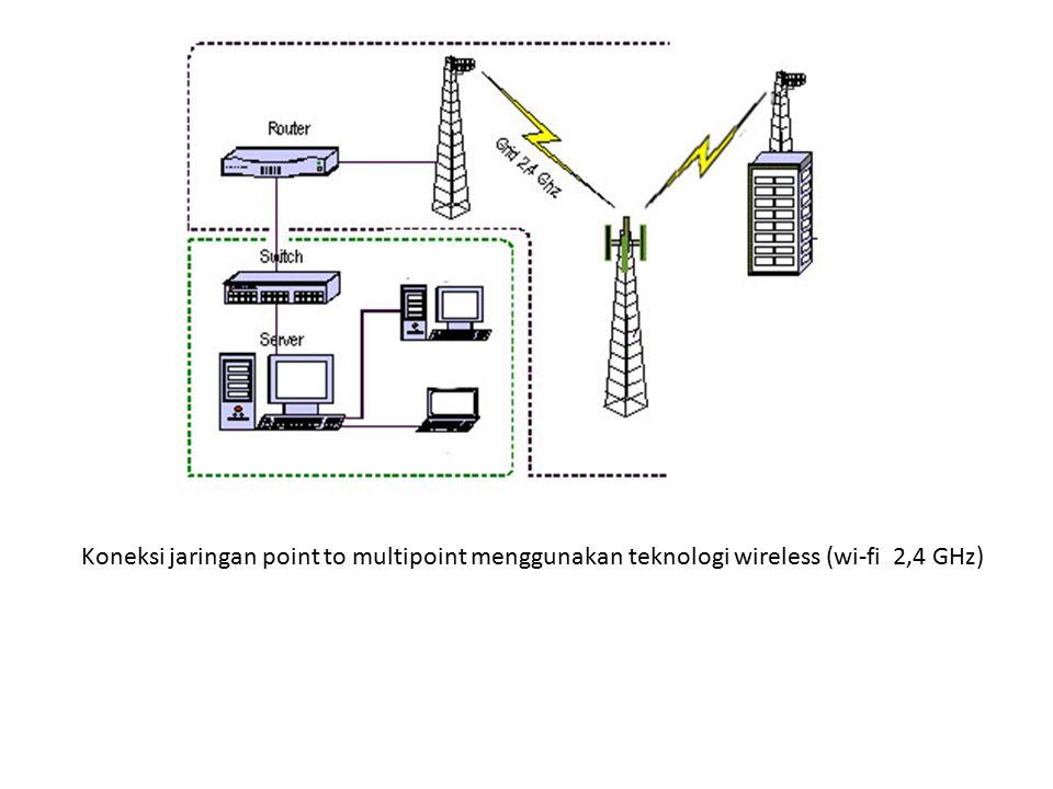 Koneksi jaringan point to multipoint menggunakan teknologi wireless (wi-fi 2,4 GHz)