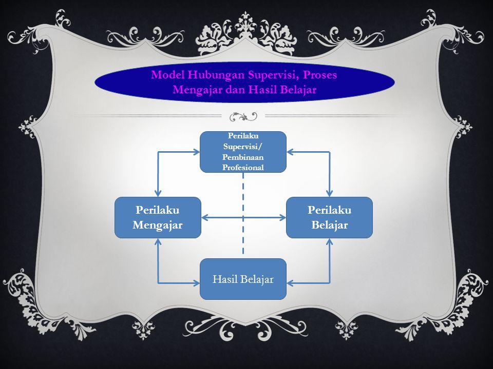 Perilaku Supervisi/ Pembinaan Profesional Hasil Belajar Perilaku Belajar Perilaku Mengajar Model Hubungan Supervisi, Proses Mengajar dan Hasil Belajar