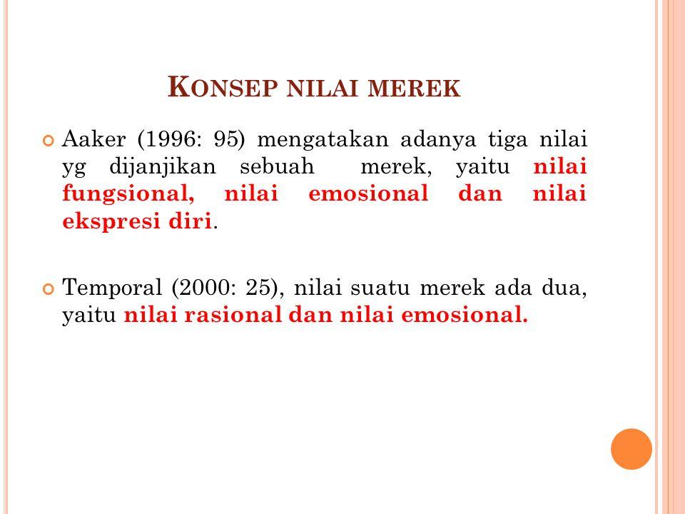 K ONSEP NILAI MEREK Aaker (1996: 95) mengatakan adanya tiga nilai yg dijanjikan sebuah merek, yaitu nilai fungsional, nilai emosional dan nilai ekspresi diri.