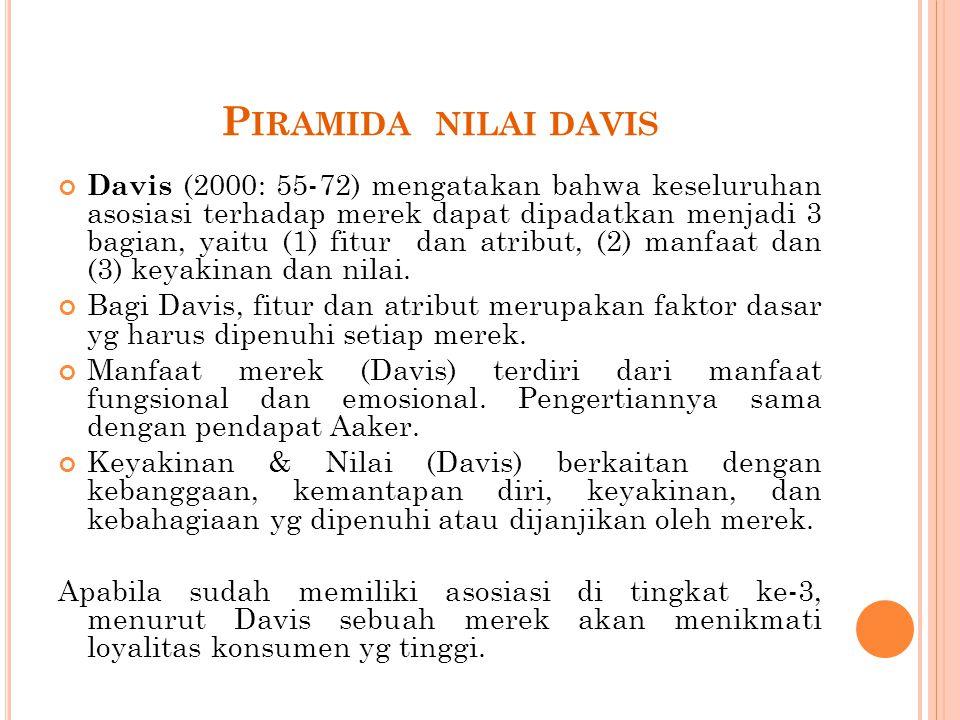 P IRAMIDA NILAI DAVIS Davis (2000: 55-72) mengatakan bahwa keseluruhan asosiasi terhadap merek dapat dipadatkan menjadi 3 bagian, yaitu (1) fitur dan