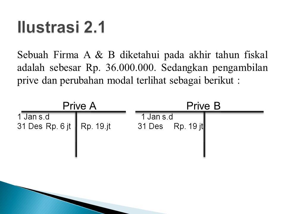 Sebuah Firma A & B diketahui pada akhir tahun fiskal adalah sebesar Rp. 36.000.000. Sedangkan pengambilan prive dan perubahan modal terlihat sebagai b