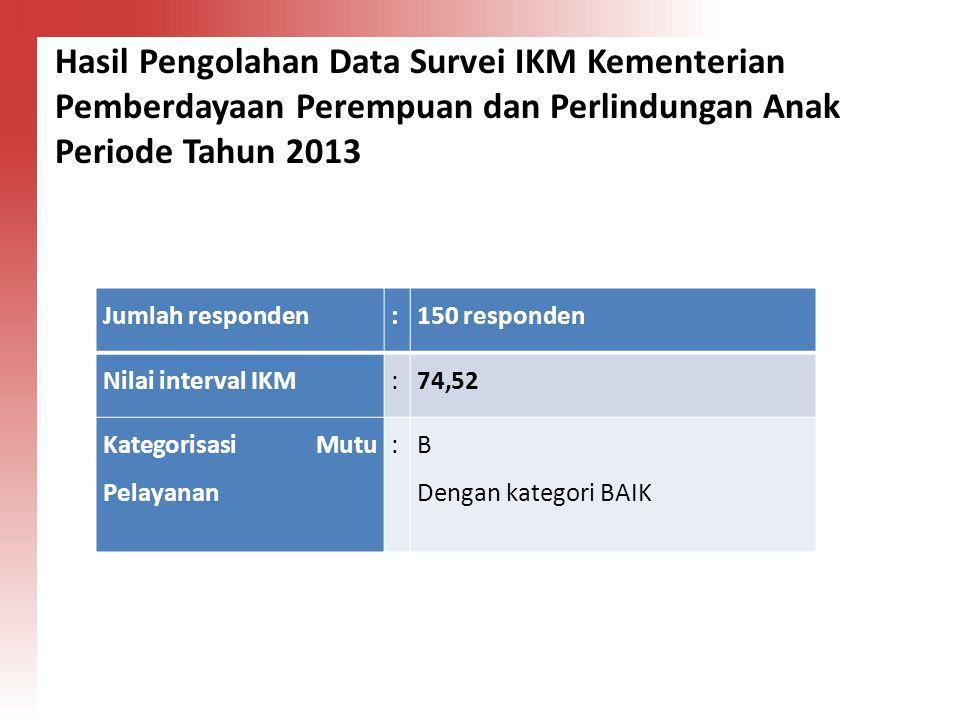 Hasil Pengolahan Data Survei IKM Kementerian Pemberdayaan Perempuan dan Perlindungan Anak Periode Tahun 2013 Jumlah responden:150 responden Nilai inte