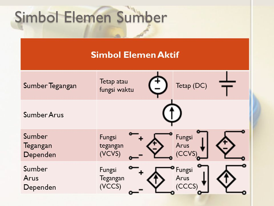 Simbol Elemen Sumber Simbol Elemen Aktif Sumber Tegangan Tetap atau fungsi waktu Tetap (DC) Sumber Arus Sumber Tegangan Dependen Fungsi tegangan (VCVS