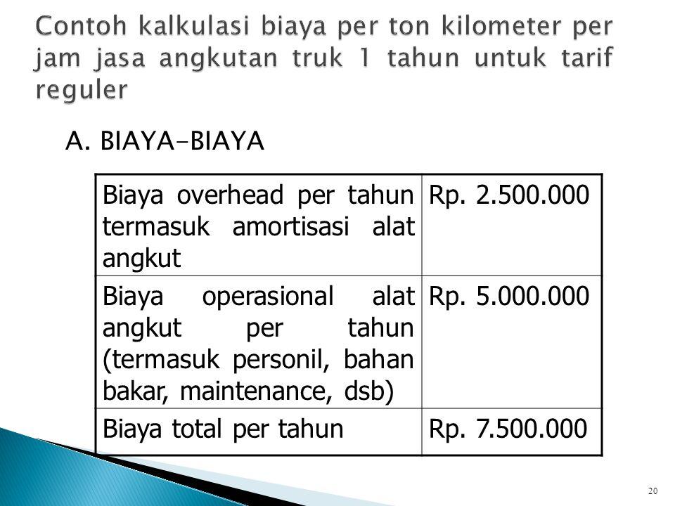 A.BIAYA-BIAYA Biaya overhead per tahun termasuk amortisasi alat angkut Rp.