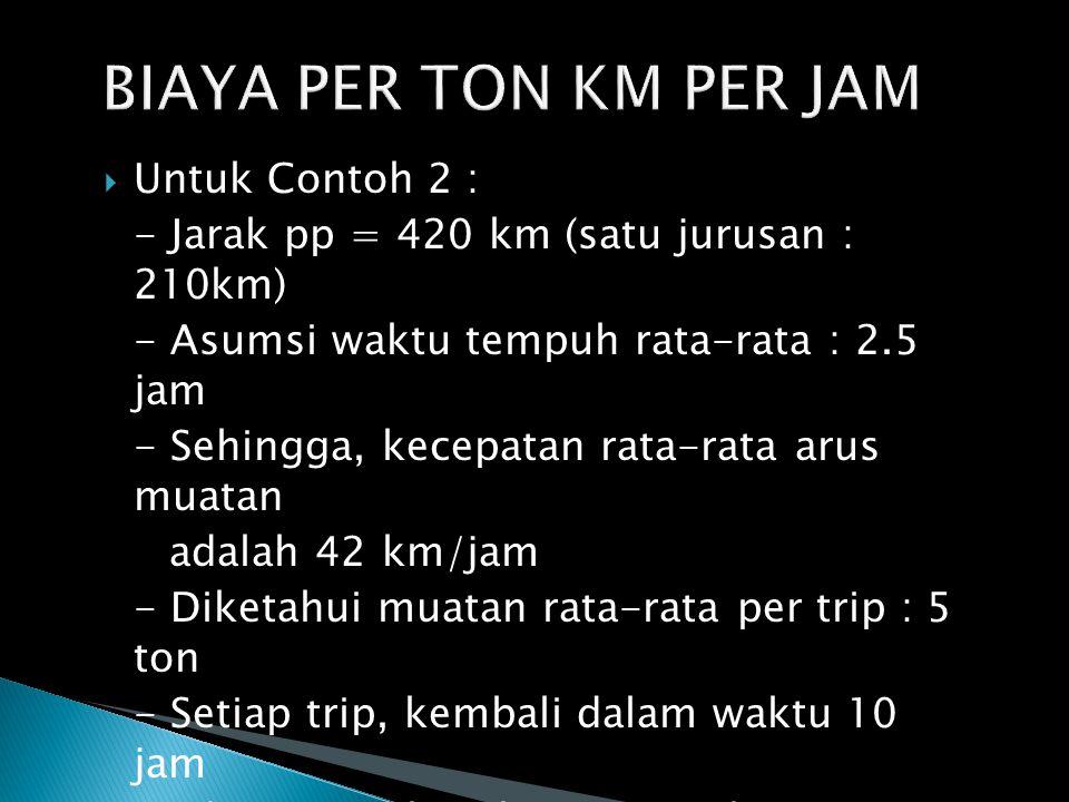  Untuk Contoh 2 : - Jarak pp = 420 km (satu jurusan : 210km) - Asumsi waktu tempuh rata-rata : 2.5 jam - Sehingga, kecepatan rata-rata arus muatan adalah 42 km/jam - Diketahui muatan rata-rata per trip : 5 ton - Setiap trip, kembali dalam waktu 10 jam selama 300 hari kerja per tahun.