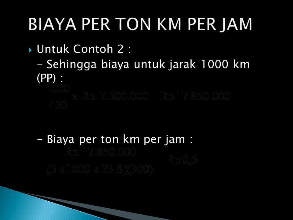  Untuk Contoh 2 : - Sehingga biaya untuk jarak 1000 km (PP) : - Biaya per ton km per jam : 27
