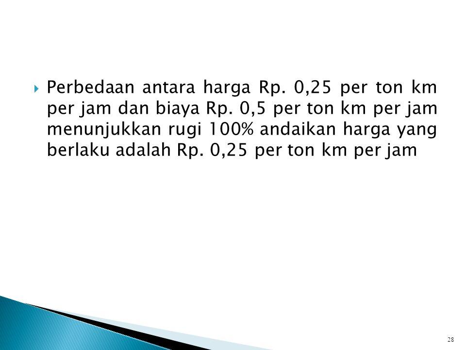  Perbedaan antara harga Rp.0,25 per ton km per jam dan biaya Rp.