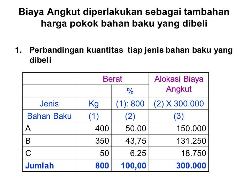 Biaya Angkut diperlakukan sebagai tambahan harga pokok bahan baku yang dibeli 1.Perbandingan kuantitas tiap jenis bahan baku yang dibeli Berat Alokasi