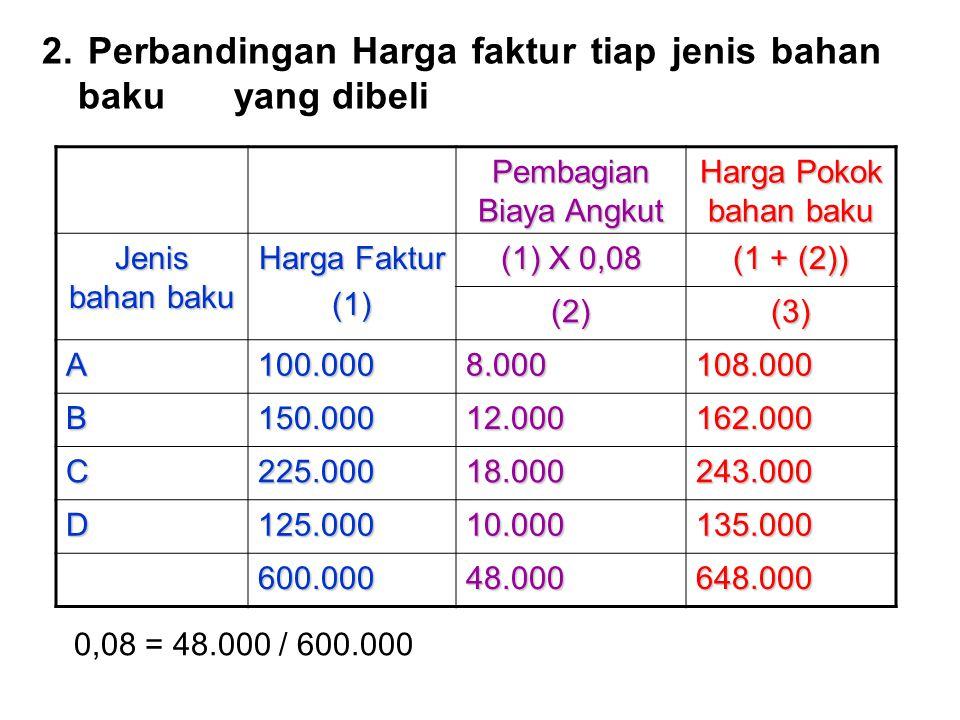 3.Biaya Angkut diperhitungkan dalam harga pokok bahan baku yang dibeli berdasarkan tarif yang ditentukan dimuka Biaya angkut yang diperkirakan akan dikeluarkan dalam tahun 19x1 adalah 2.500.000 dan jumlah bahan baku yang yang diangkut diperkirakan sebanyak 50.00 kg sehingga tarif biaya angkut th 19x1 adalah sebesar Rp 50 per kg