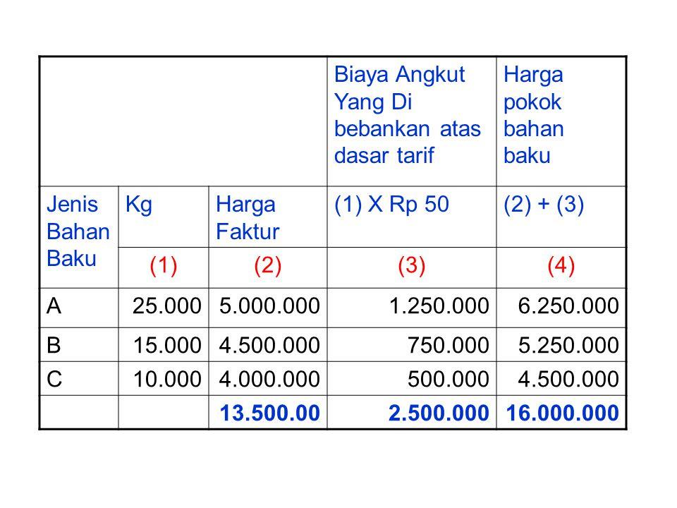 Biaya Angkut Yang Di bebankan atas dasar tarif Harga pokok bahan baku Jenis Bahan Baku KgHarga Faktur (1) X Rp 50(2) + (3) (1)(2)(3)(4) A25.0005.000.0