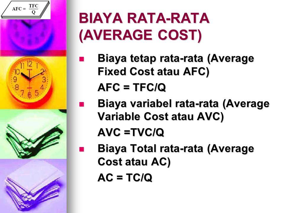 BIAYA RATA-RATA (AVERAGE COST) Biaya tetap rata-rata (Average Fixed Cost atau AFC) Biaya tetap rata-rata (Average Fixed Cost atau AFC) AFC = TFC/Q Bia