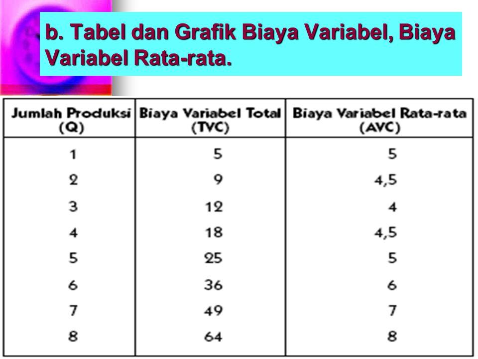 b. Tabel dan Grafik Biaya Variabel, Biaya Variabel Rata-rata.