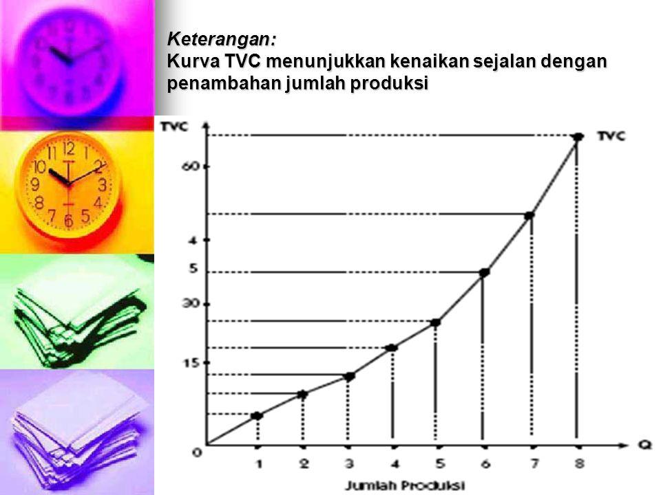 Keterangan: Kurva TVC menunjukkan kenaikan sejalan dengan penambahan jumlah produksi