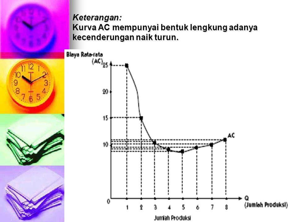 Keterangan: Kurva AC mempunyai bentuk lengkung adanya kecenderungan naik turun.