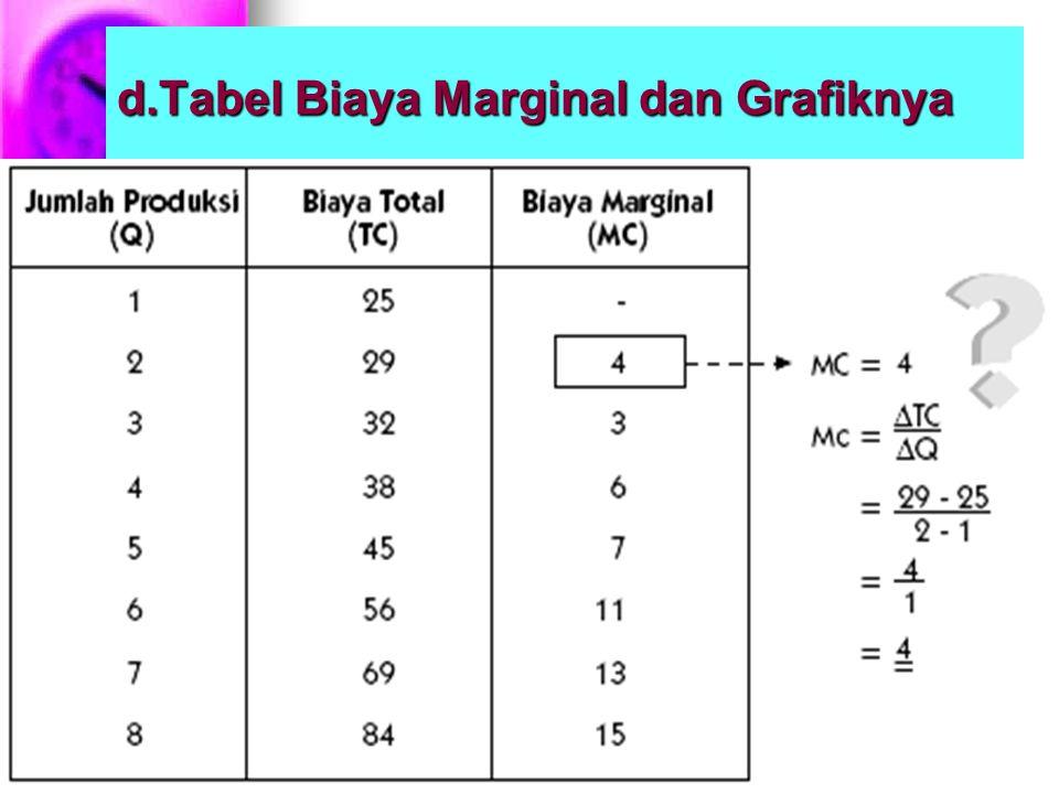 d.Tabel Biaya Marginal dan Grafiknya
