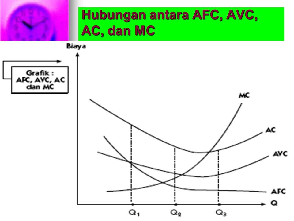 Hubungan antara AFC, AVC, AC, dan MC