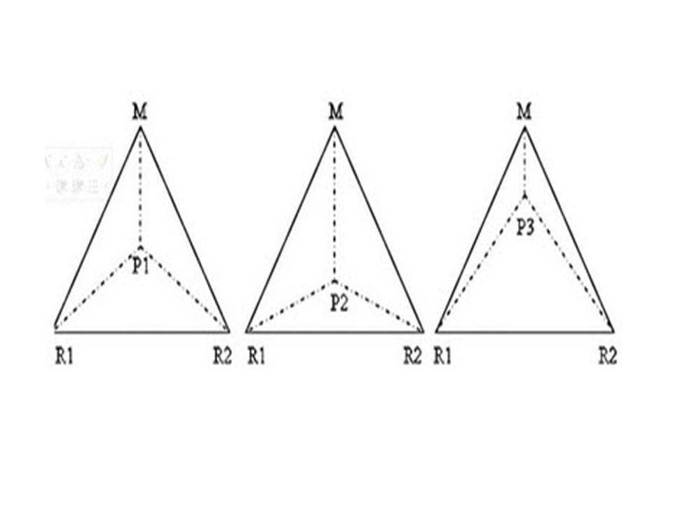 (a) (b) (c) Segitiga Weber dalam menentukan lokasi industri(Sumber: Ilmu Pengetahuan Populer, 2000) Keterangan: M = pasar P = lokasi biaya terendah.