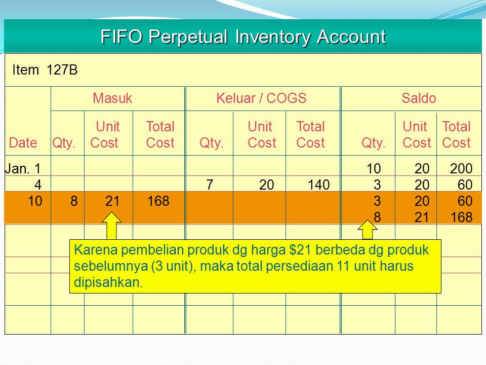 Item 127B FIFO Perpetual Inventory Account MasukKeluar / COGS Saldo UnitTotalUnitTotalUnitTotal Date Qty.CostCostQty.CostCost Qty.CostCost Dari 4 unit yg dijual, 3 unit berasal dr unit pertama (FIFO) pada harga $20.