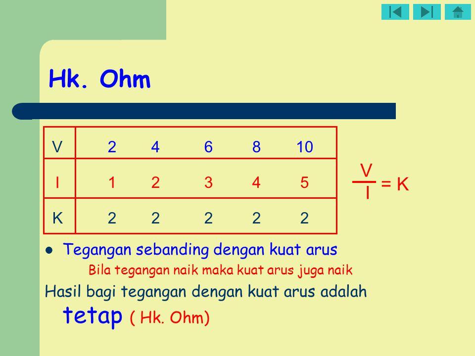 Persamaan Hk. Ohm V I = R V = tegangan ( V ) I = Kuat arus (A) R = Hambatan (Ω) atau V = I. R