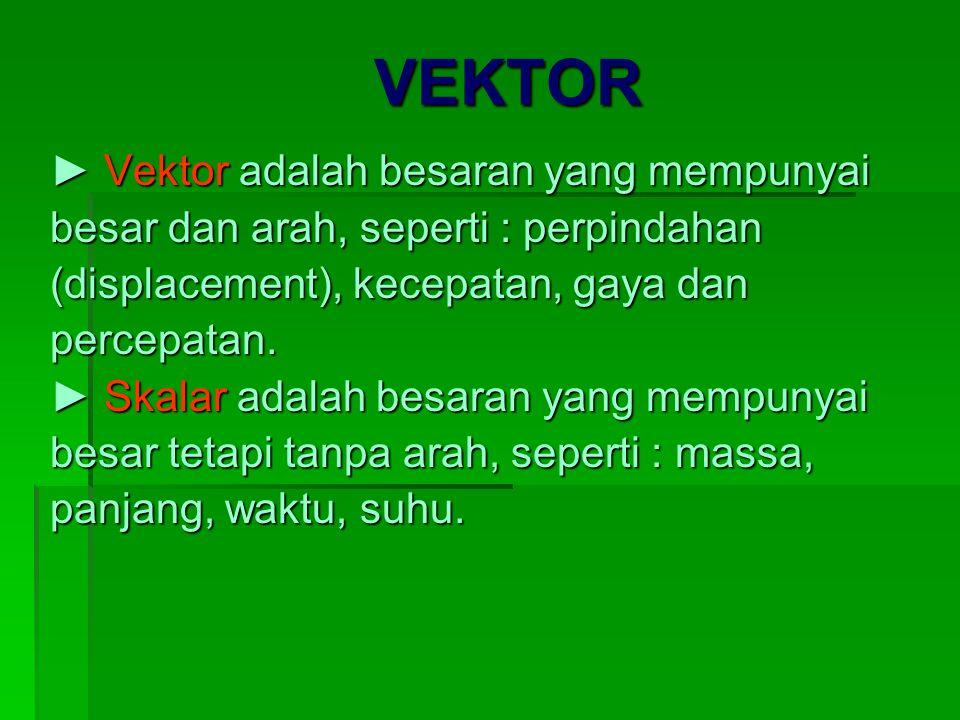 VEKTOR ► Vektor adalah besaran yang mempunyai besar dan arah, seperti : perpindahan (displacement), kecepatan, gaya dan percepatan. ► Skalar adalah be