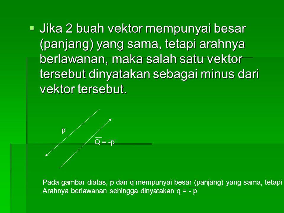  Jika 2 buah vektor mempunyai besar (panjang) yang sama, tetapi arahnya berlawanan, maka salah satu vektor tersebut dinyatakan sebagai minus dari vek