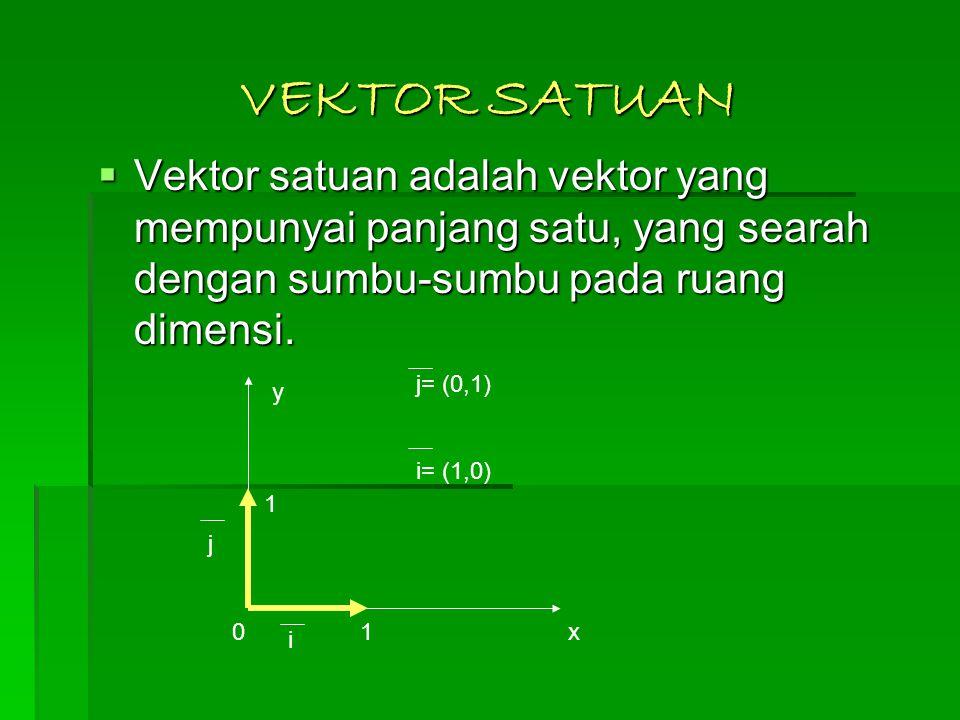 VEKTOR SATUAN  Vektor satuan adalah vektor yang mempunyai panjang satu, yang searah dengan sumbu-sumbu pada ruang dimensi. x y i j 01 1 j= (0,1) i= (