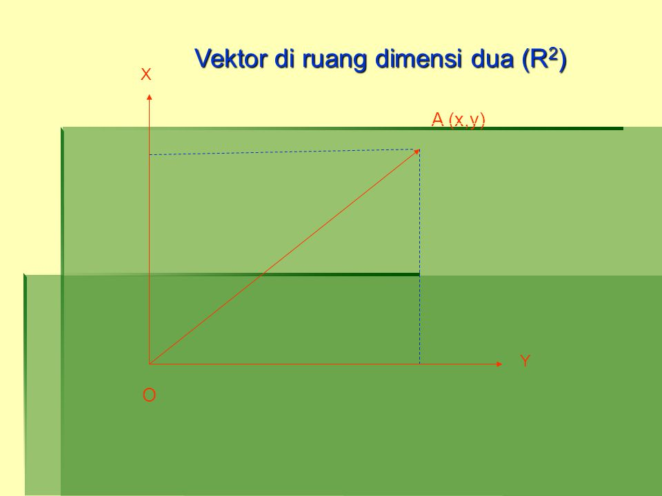 Y X A (x,y) O Vektor di ruang dimensi dua (R 2 )