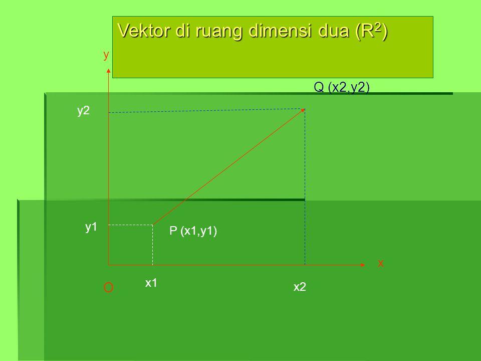 x y Q (x2,y2) O Vektor di ruang dimensi dua (R 2 ) P (x1,y1) x1 y1 x2 y2