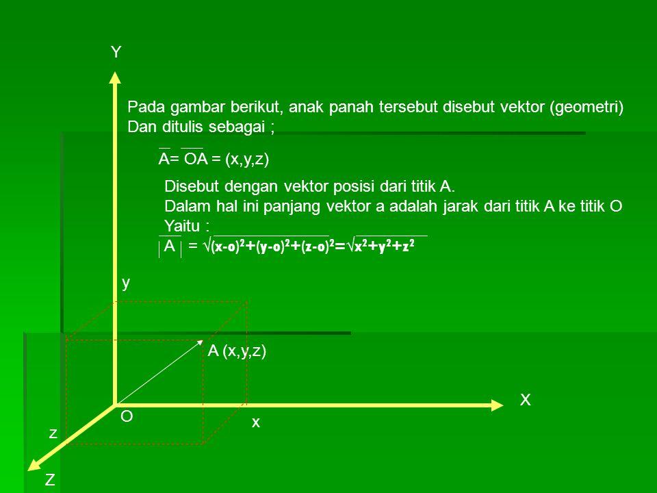 X Y A (x,y,z) Z y x z O Pada gambar berikut, anak panah tersebut disebut vektor (geometri) Dan ditulis sebagai ; A= OA = (x,y,z) Disebut dengan vektor