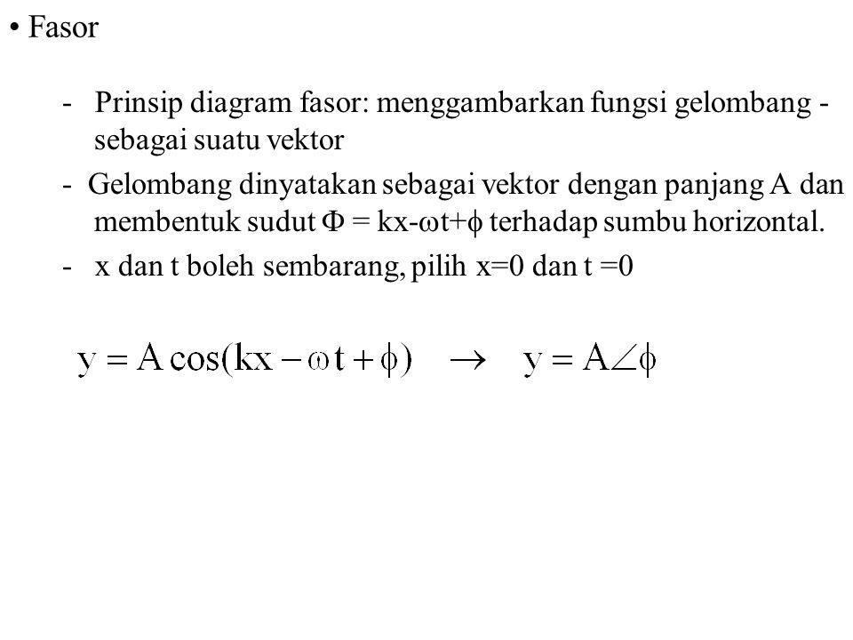 Fasor - Prinsip diagram fasor: menggambarkan fungsi gelombang - sebagai suatu vektor - Gelombang dinyatakan sebagai vektor dengan panjang A dan memben