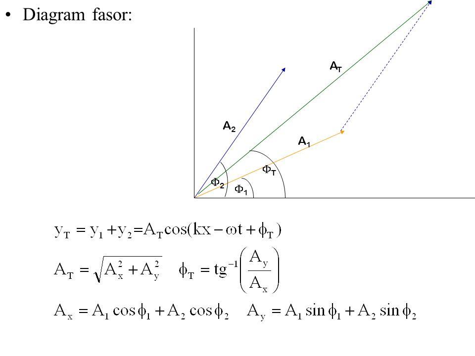 Diagram fasor: 11 A2A2 ATAT A1A1 22 TT