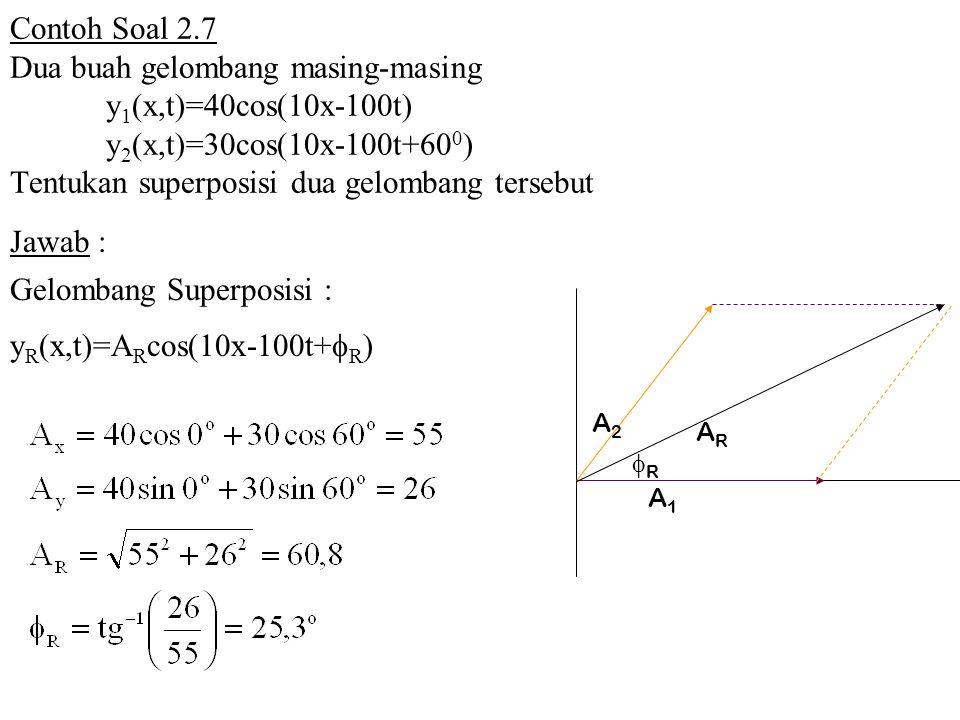 Contoh Soal 2.7 Dua buah gelombang masing-masing y 1 (x,t)=40cos(10x-100t) y 2 (x,t)=30cos(10x-100t+60 0 ) Tentukan superposisi dua gelombang tersebut