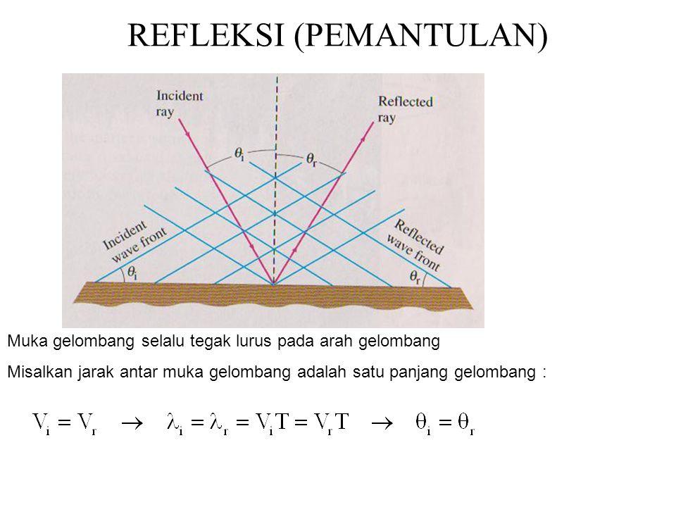 REFLEKSI (PEMANTULAN) Muka gelombang selalu tegak lurus pada arah gelombang Misalkan jarak antar muka gelombang adalah satu panjang gelombang :