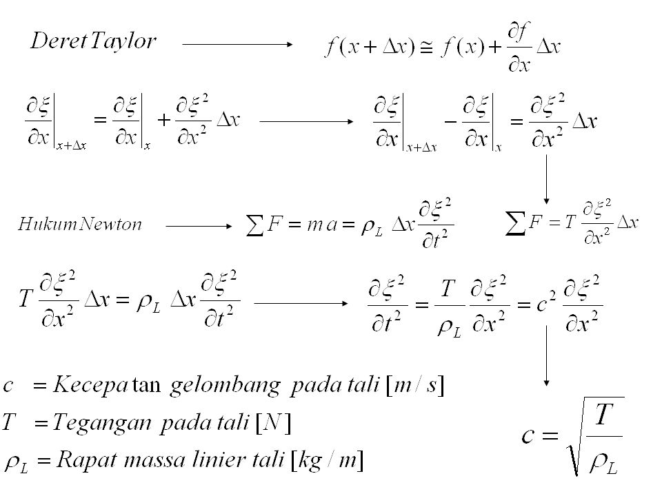 Contoh Soal 2.6 Dua buah gelombang masing-masing y 1 (x,t)=40cos(10x-100t) y 2 (x,t)=30cos(10x-100t+60 0 ) Tentukan superposisi dua gelombang tersebut A1A1 A2A2 ARAR RR Jawab : y R (x,t)=A R cos(10x-100t+  R ) Gelombang Superposisi :