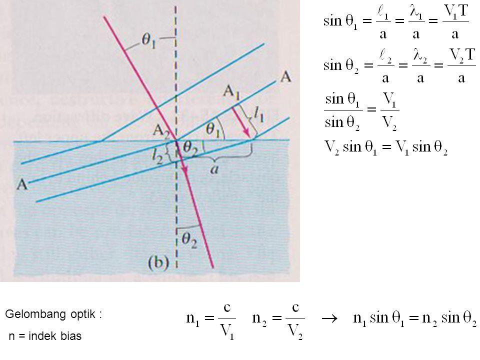 Gelombang optik : n = indek bias