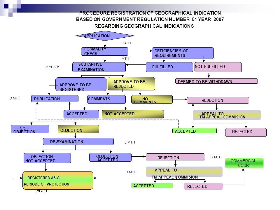Jangka Waktu Indikasi Geografis Indikasi-geografis dilindungi selama karakteristik khas dan kualitas yang menjadi dasar bagi diberikannya perlindungan atas indikasi geografis tersebut masih ada.