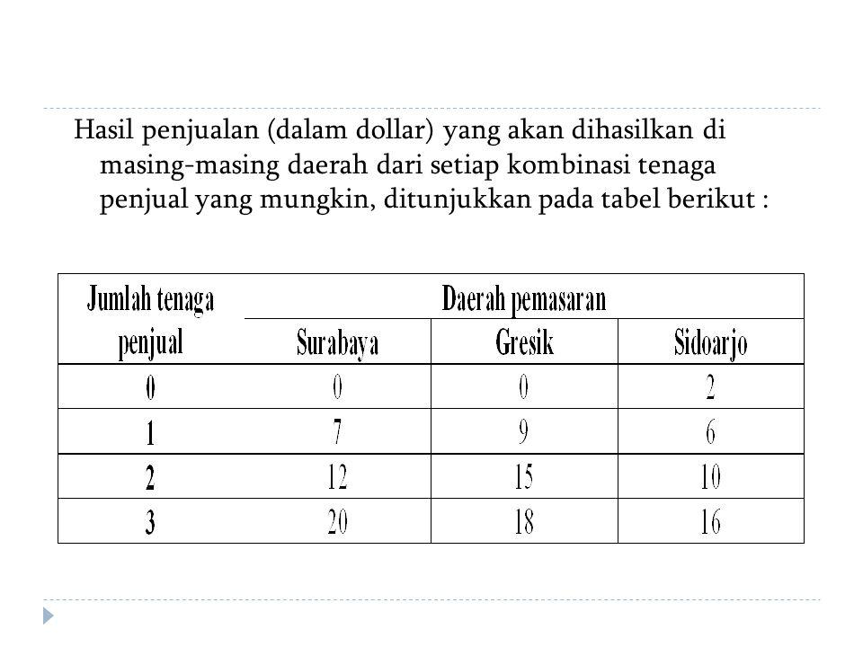 Hasil penjualan (dalam dollar) yang akan dihasilkan di masing-masing daerah dari setiap kombinasi tenaga penjual yang mungkin, ditunjukkan pada tabel berikut :