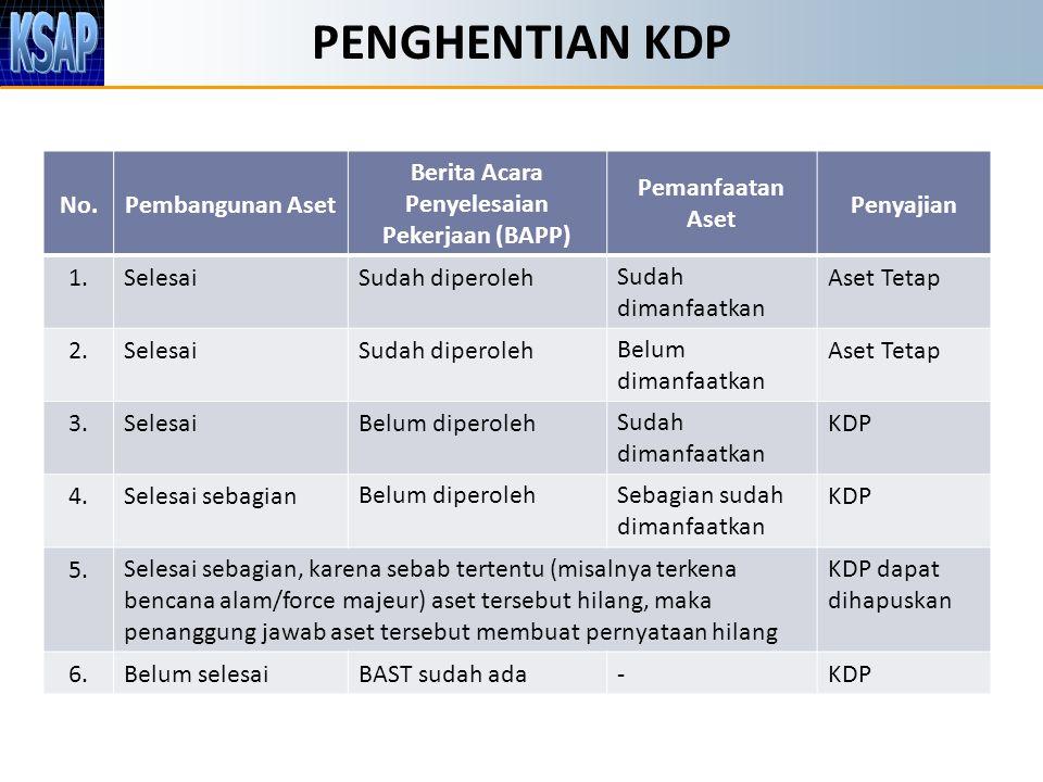 PENGHENTIAN KDP No.Pembangunan Aset Berita Acara Penyelesaian Pekerjaan (BAPP) Pemanfaatan Aset Penyajian 1.SelesaiSudah diperolehSudah dimanfaatkan A