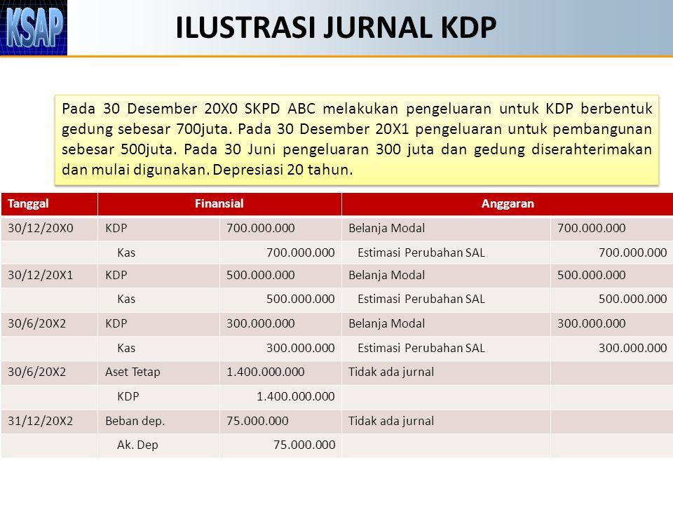 JURNAL PENGELUARAN & PENYELESAIAN KDP Pada 30 Desember 20X0 SKPD ABC melakukan pengeluaran untuk KDP berbentuk gedung sebesar 700juta. Pada 30 Desembe