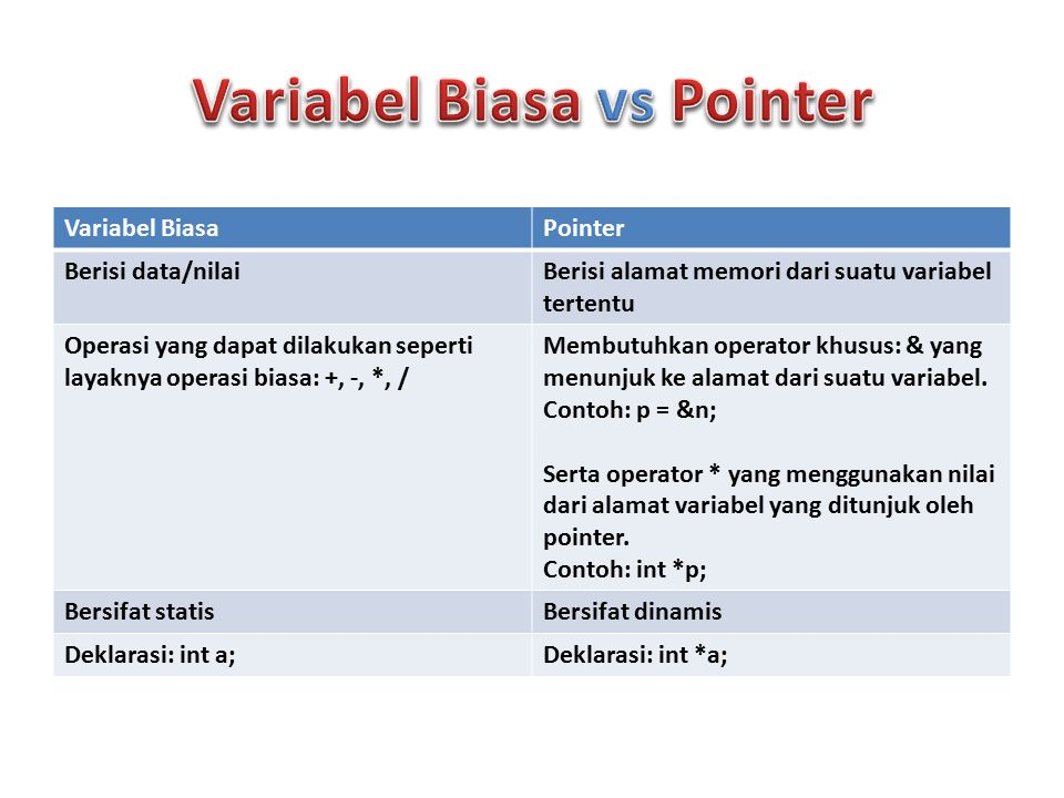 Bentuk Umum: tipe_data *nama_pointer; Contoh: int *nilai; char *huruf; Pendeklarasian variabel pointer menggunakan tanda * sebelum nama variabelnya.