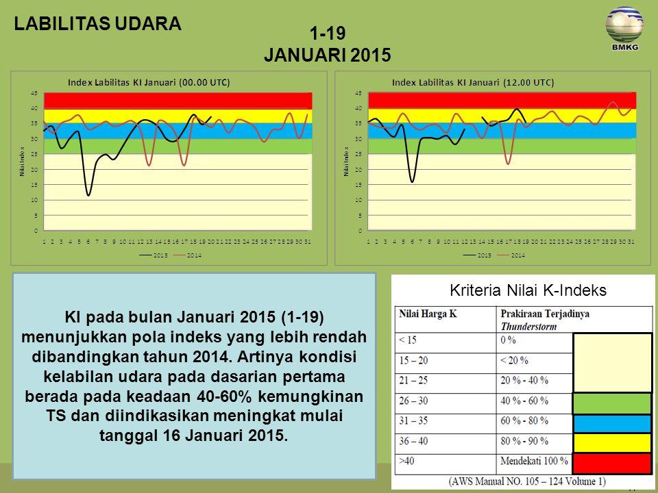 KI pada bulan Januari 2015 (1-19) menunjukkan pola indeks yang lebih rendah dibandingkan tahun 2014.