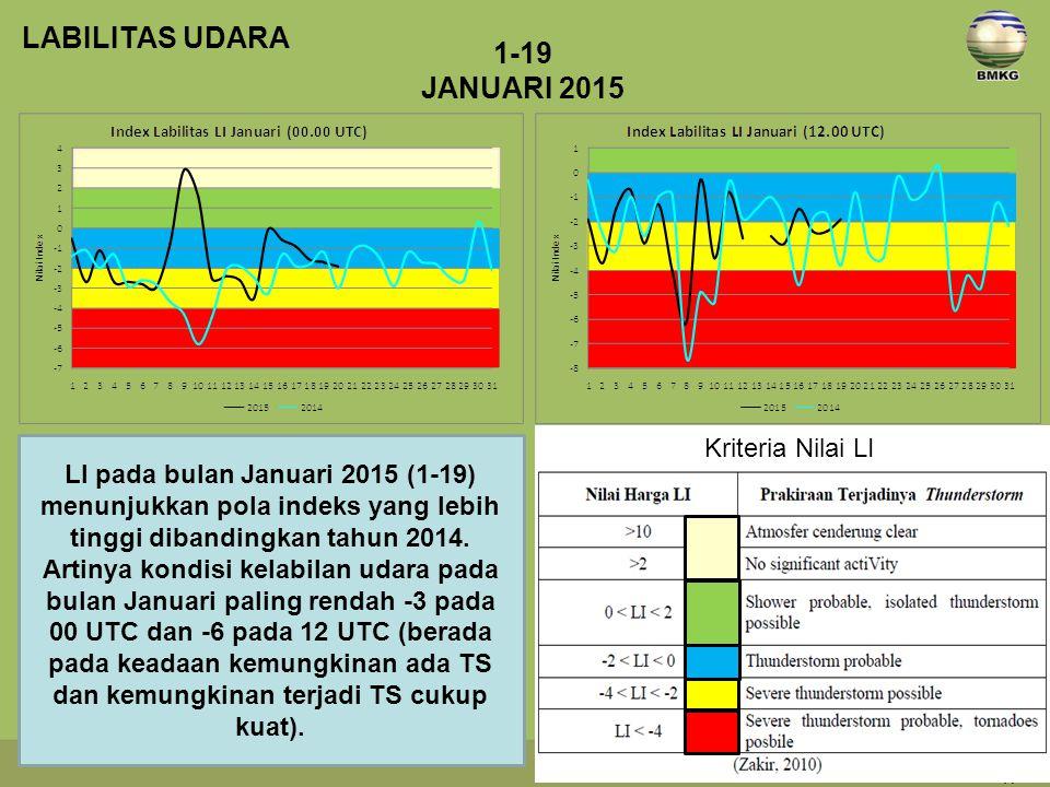 LI pada bulan Januari 2015 (1-19) menunjukkan pola indeks yang lebih tinggi dibandingkan tahun 2014. Artinya kondisi kelabilan udara pada bulan Januar