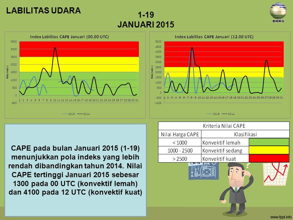 CAPE pada bulan Januari 2015 (1-19) menunjukkan pola indeks yang lebih rendah dibandingkan tahun 2014. Nilai CAPE tertinggi Januari 2015 sebesar 1300