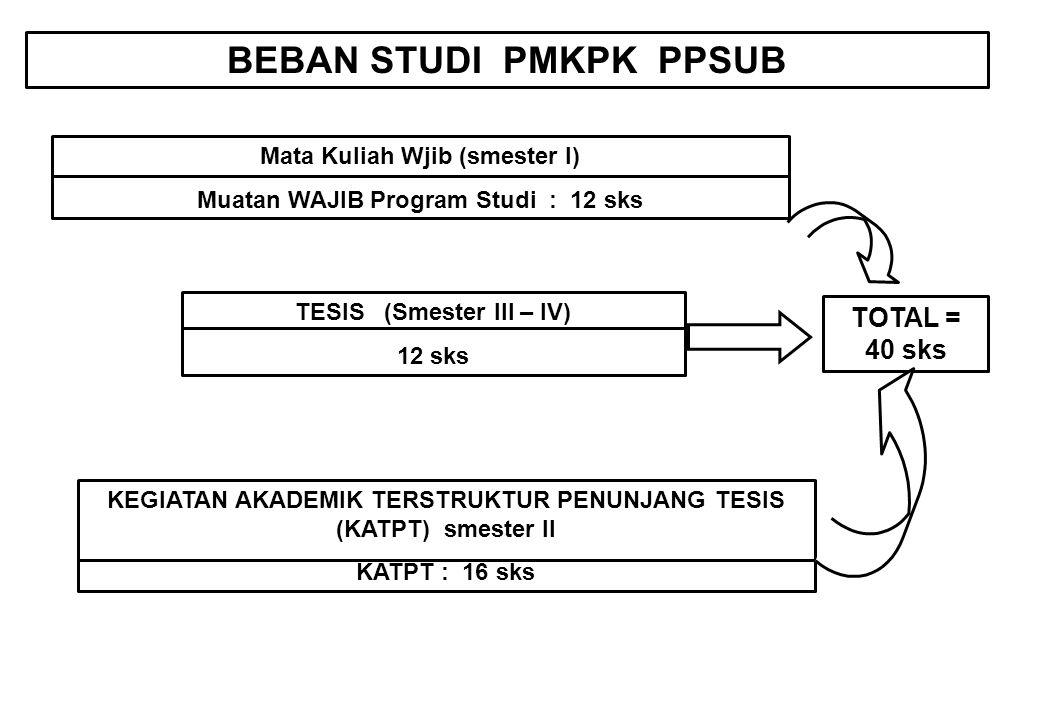 BEBAN STUDI PMKPK PPSUB Mata Kuliah Wjib (smester I) Muatan WAJIB Program Studi : 12 sks KEGIATAN AKADEMIK TERSTRUKTUR PENUNJANG TESIS (KATPT) smester