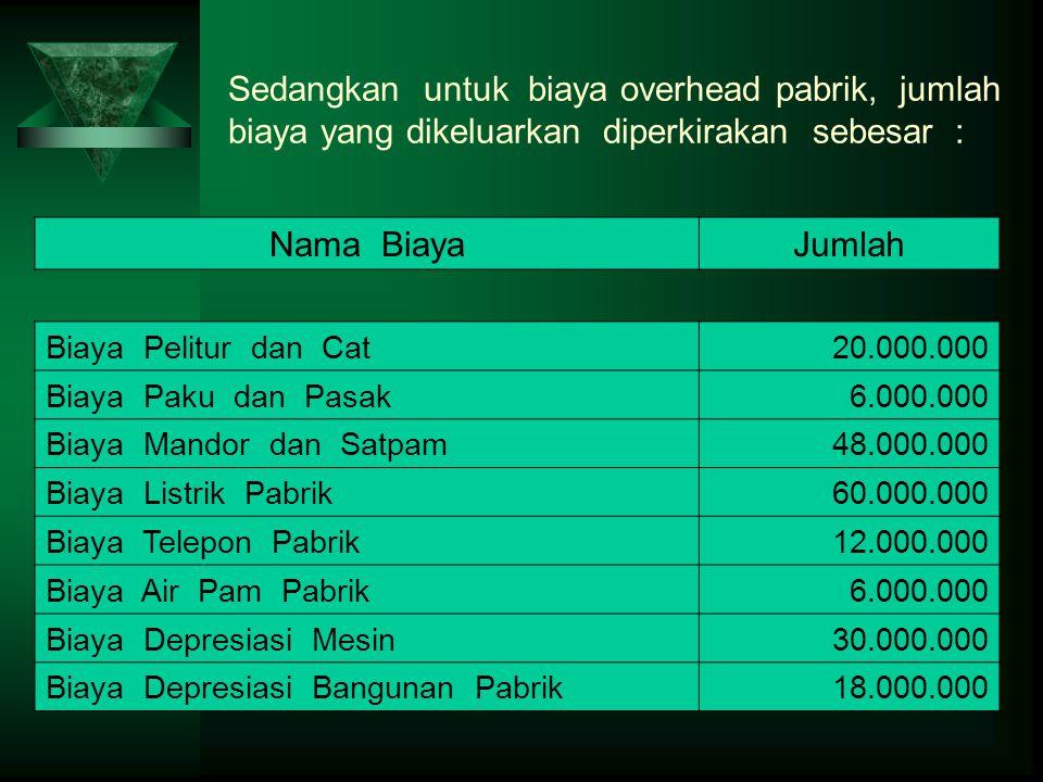 Sedangkan untuk biaya overhead pabrik, jumlah biaya yang dikeluarkan diperkirakan sebesar : Nama BiayaJumlah Biaya Pelitur dan Cat20.000.000 Biaya Pak